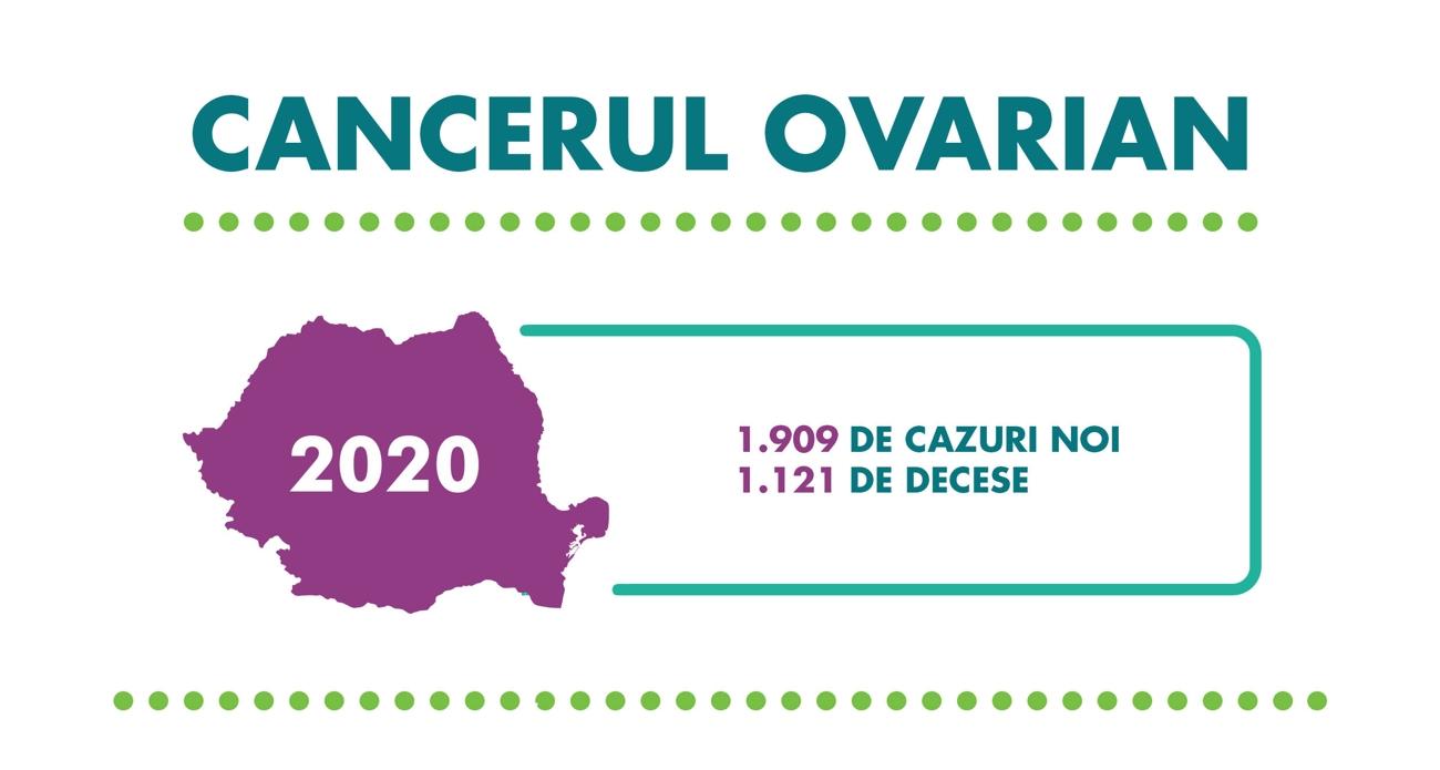 Nouă din zece femei ar putea supraviețui cancerului ovarian dacă îl depistează la timp